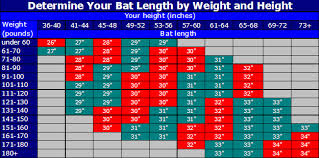Baseball Bat Fitting Chart Height And Weight Chart For Baseball Bats Batting Chart