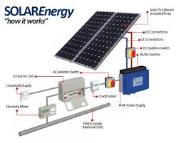 diagram of solar panel system facbooik com Solar Power Installation Diagram diagram of solar panel facbooik solar power system diagram