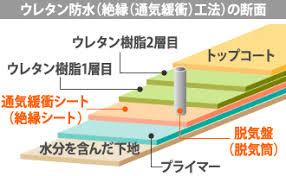 屋上・ベランダに最適なウレタン防水、 膨れや劣化の補修もお任せください | 東京の外壁塗装・屋根塗装、塗り替えは街の外壁塗装やさん東東京店へ