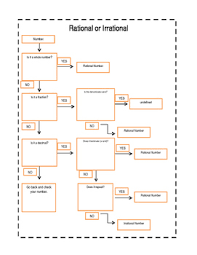 Rational And Irrational Chart Rational Irrational Flow Chart By Karlee Webster Tpt