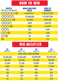 Michigan Lottery Frequency Chart Michigan Mega Millions Prizes And Odds Chart