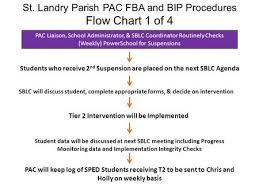 Sst Process Flow Chart Rti Sst Process Dr Christi Bounds Rti Sst Program