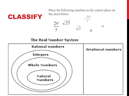 The Real Number System Symbols Sets And Subsets Ppt