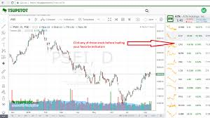 Stock Chart Indicators How To Save Your Favorite Indicators On Tsupetot Com Chart