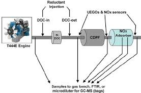 Exhaust Schematic for Engine-Based NOx Adsorber Experiments ...