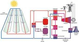 power plant diagram images geothermal energy power plant diagram solar power plant diagram solar circuit wiring diagram