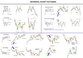 Chart Patterns Cryptocurrency Trading Stock Charts