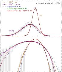 volume weighted density pdfs p s of the logarithmic density s ln ρ ρ in linear scaling top panel which displays the peak best and in logarithmic