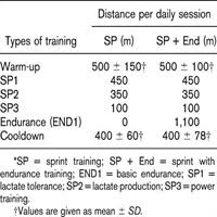 lactate threshold and performance adaptations to 4 weeks of the journal of strength conditioning research