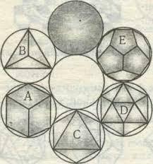 Реферат Платоновы тела Л юбое Платоново тело имеет некоторые особые характеристики