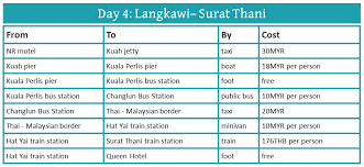10 Days In Thailand A Detailed Thailand Travel Itinerary
