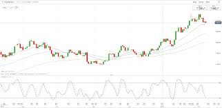 Usd Price Chart Eur Usd Price Chart Shows Bullish Trend Remains