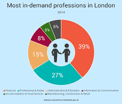 why are people leaving london it is clear to see that the financial sector is the main driving force of the city s employment figures apart from 2012 the financial sector in london has