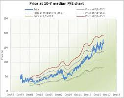 Peter Lynch Chart New Excel Peter Lynch Chart Template Is Released Gurufocus Com