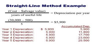 Straight Line Method For Depreciation Straight Line Method Hashtag Bg