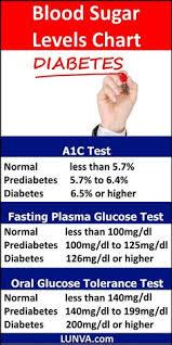Blood Sugar Support Plus Tm Prediabetes And Diabetes