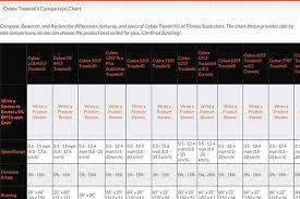 Comparison Charts Fitness Superstore