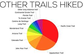The Continental Divide Trail Thru Hiker Survey 2017