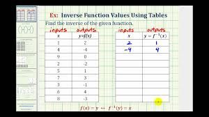 Ex Find An Inverse Function From A Table