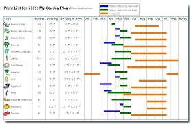 Garden Planner Software List Of Garden Plants Garden Planner Fascinating Garden Design Companies Image