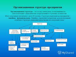 Презентация на тему ООО Гостиничный комплекс Объектом  5 Организационная структура предприятия
