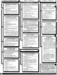 Civil Procedure Rules Chart Civil Procedure Cheatsheet Civil Procedure Harvard Law