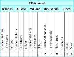 Ones Tens Hundreds Thousands Millions Chart Place Value To The Thousands Ozerasansor Com