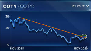Beauty Stock Coty Could Surge After Kylie Jenner Makeover