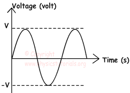 alternating current diagram. alternating current diagram r