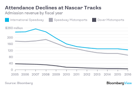 4 Reasons For Nascars Big Skid Bloomberg