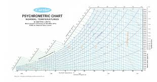 Psychrometric Chart Si Units Pdf Carrier Psychrometric Chart 1500m Above Sea Level Pdf