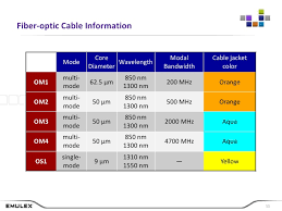 Fiber Optic Cable Distance Chart Everything You Wanted To Know About Cabling But Were Afraid