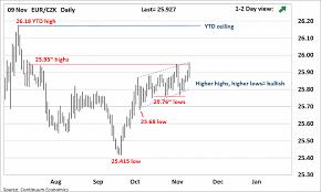 Forex Analysis Chart Eur Czk Update Still In Range But