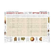 Hebrew Scripts A Carta Wall Chart