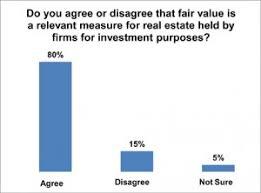 Ipe Fair Value