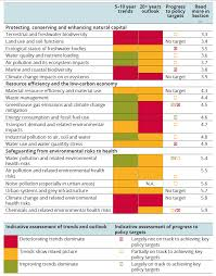 Executive Sumary Executive Summary European Environment Agency