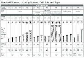 Understanding Tapping Screws Machine Screws Chart