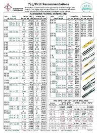 Metric Screw Size Chart Pdf Methodical Metric Screw Thread Pitch Chart Metric Screw Size