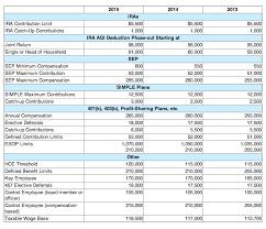 Irs Bumps Up Retirement Fund Contribution Limits Money