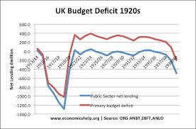 Issues Of The 1920s Cause Effect Chart Uk Economy In The 1920s Economics Help