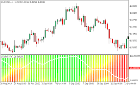 Stochastic Chart Indicator Swami Stochastic Metatrader 5 Forex Indicator