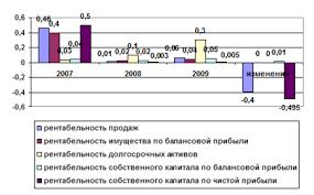 Дипломная работа Пути повышения рентабельности производства  На основании представленных в таблице 2 16 данных о рентабельности предприятия составим график рисунок 2 1