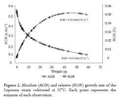 Growth Curves Of Nile Tilapia Oreochromis Niloticus