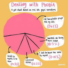 Dealing With Phobia A Pie Chart Based On Real Life Gaysi