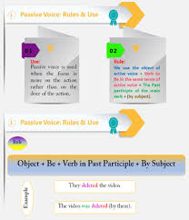 Complete Guide To Understand And Teach Passive Voice Chart Worksheets And Keys
