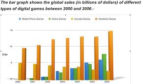 Video Game Sales Charts Worldwide Sales Of Video Games In Dollars Ielts Writing