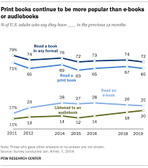 Listening Chart For 5 Year Old Audiobooks Gain Popularity But Print Books Still The Most