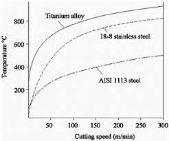 Cutting Speed And Cutting Temperature Graph For Titanium
