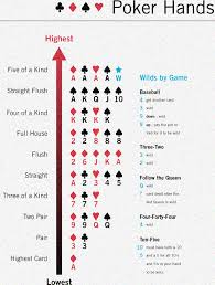 Poker Winning Order Chart Poker Winning Hands Which Allow To Be The Gainer Global