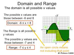 Range And Domain Domain And Range